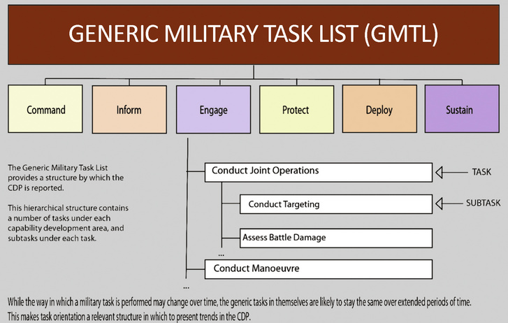 Generic Military Task List. (Grafik: EDA)