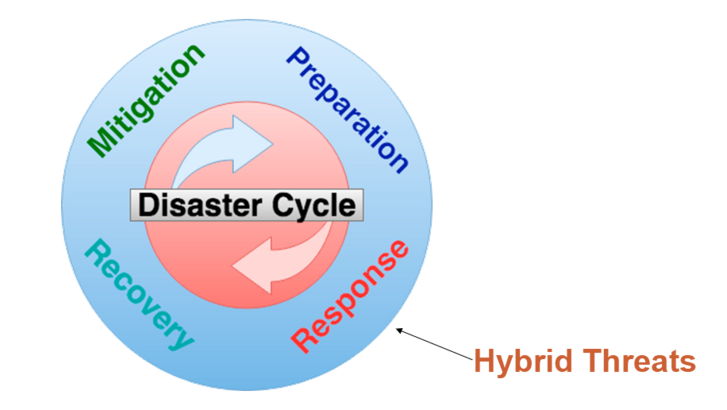 Disaster Management Cycle. (Photo: Kyle Schwartz/CC0 1.0)